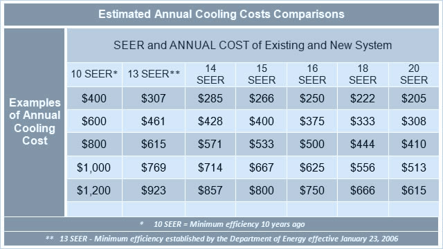 Fresh Air Cooling Equipment Savings